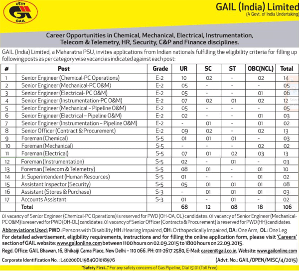 Career Opportunities at GAIL September 2015 Notification